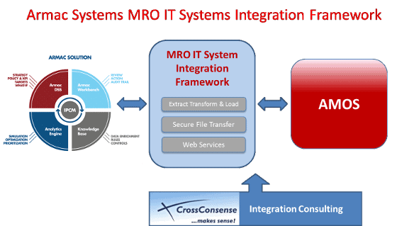 Armac Systems MRO IT Systems Integration Framework