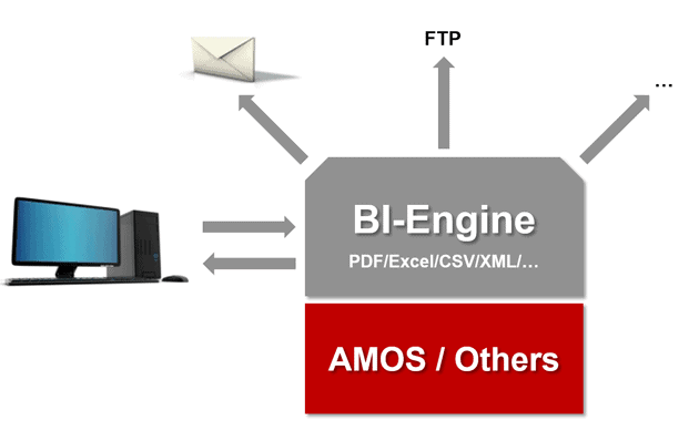 BI Engine based on AMOS or other MRO system