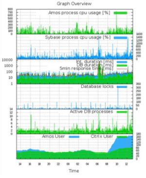 Hosting Monitoring Graphs